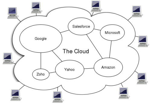 A Mind Map of the Cloud's Collective Unconscious